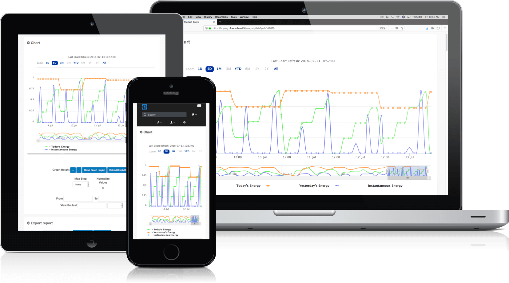OnPing Cloud SCADA HMI Trending Data Line Graph Screen on Mobile and Desktop