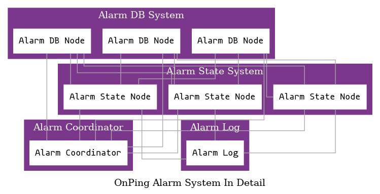 alarm system graph