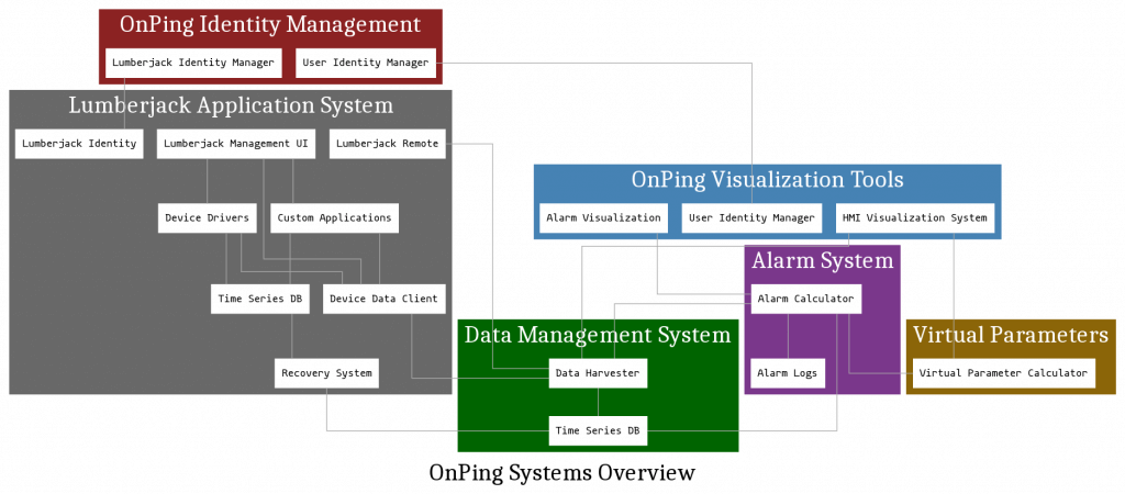 OnPing Major Systems Graph